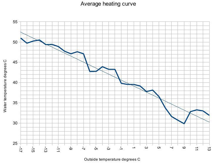 average_heating_curve
