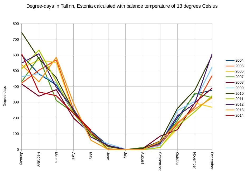 Degree-days summarized by month. Data is taken from www.kredex.ee