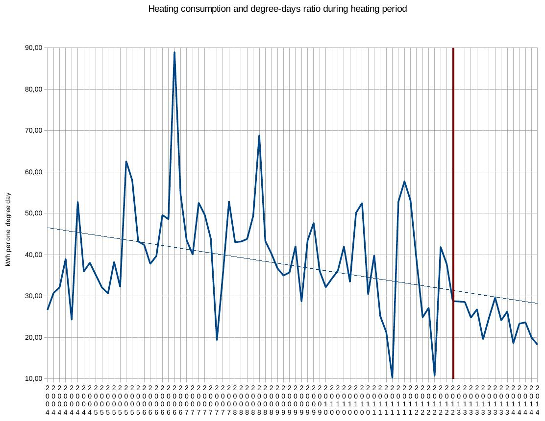 heating_degree_days_ratio