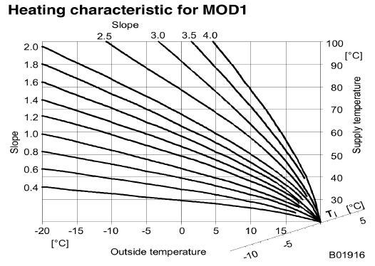 "Sauter AG ""NRT 114: Electronic heating controller"" http://www.sauter-controls.com/pdm/docs/en_ds_en525856.pdf"